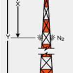 Схема за разполагане на сигнални осветители